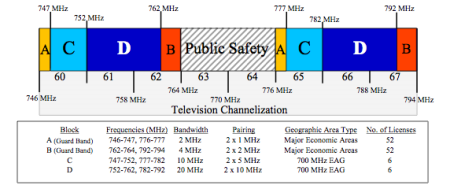 700Mhz Band Plan from FCC
